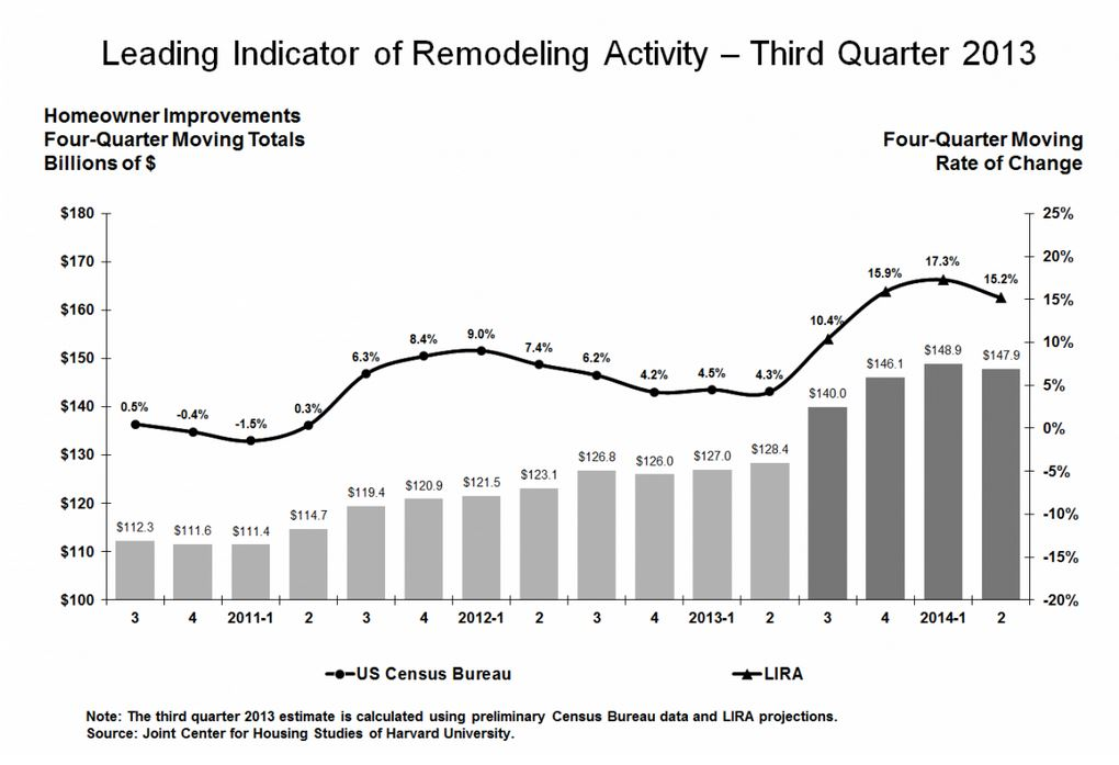 Leading Indicator of Remodeling Activity - Third Quarter 2013